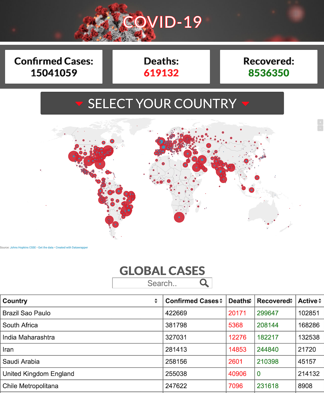 coronavirusmarcinworld